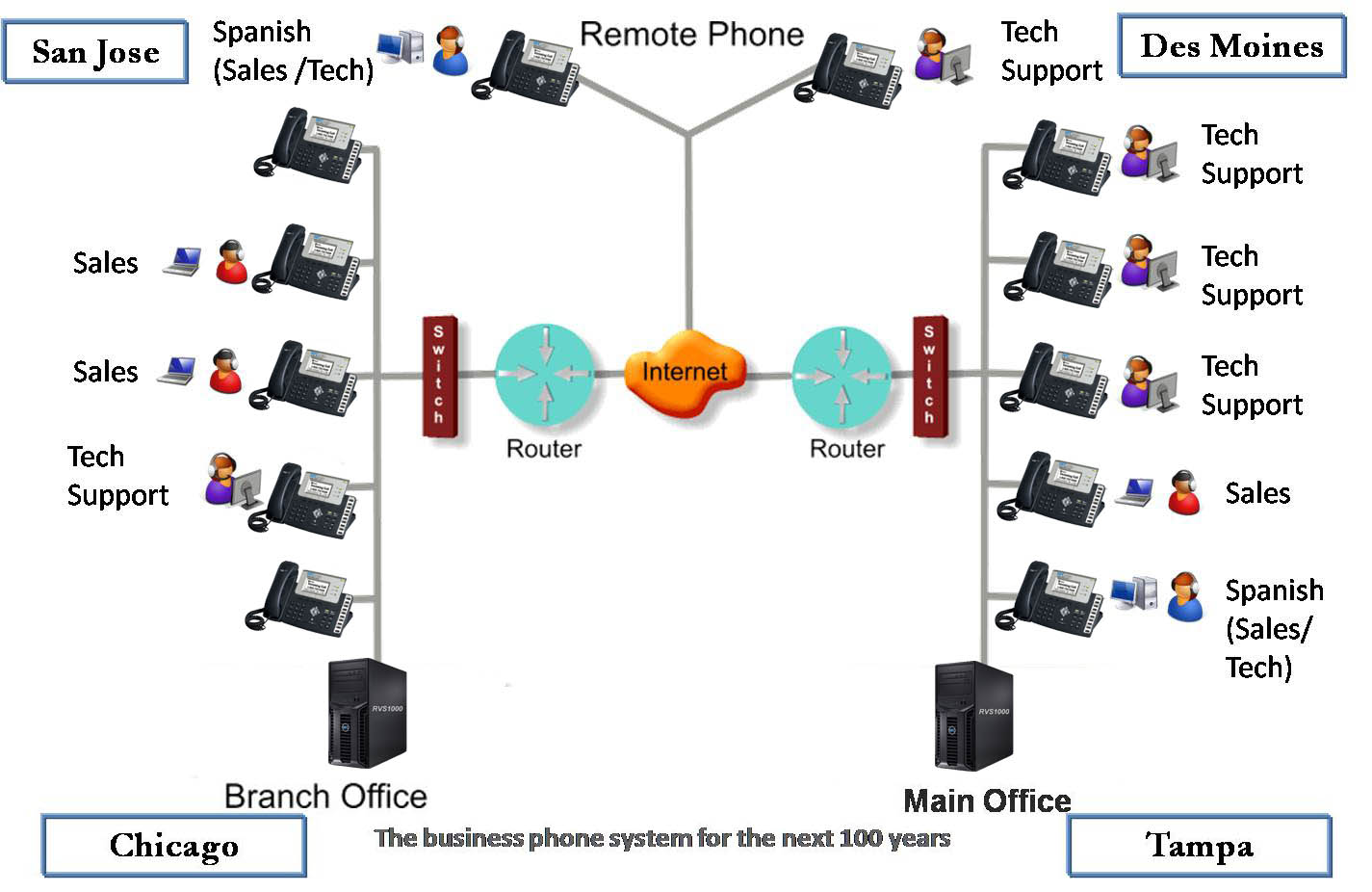 Acd Phone System Diagram Download Wiring Diagrams Ip Pbx Rfcnet Inc Business Voip And Broadband Hybrid Telephone Features